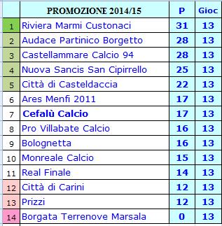 ... mentre il Monreale ha fatto ben 5 punti in più rispetto all andata. In  basso  la classifica del girone di andata 3beecdc9c06