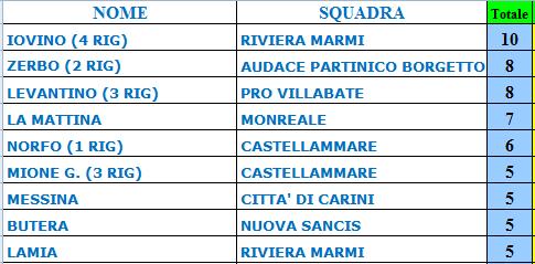 Comanda Iovino (Riviera) con 10 reti che ha allungato. Dietro con 8 reti   Zerbo (Partinico) e Levantino (Villabate). 8abec838193